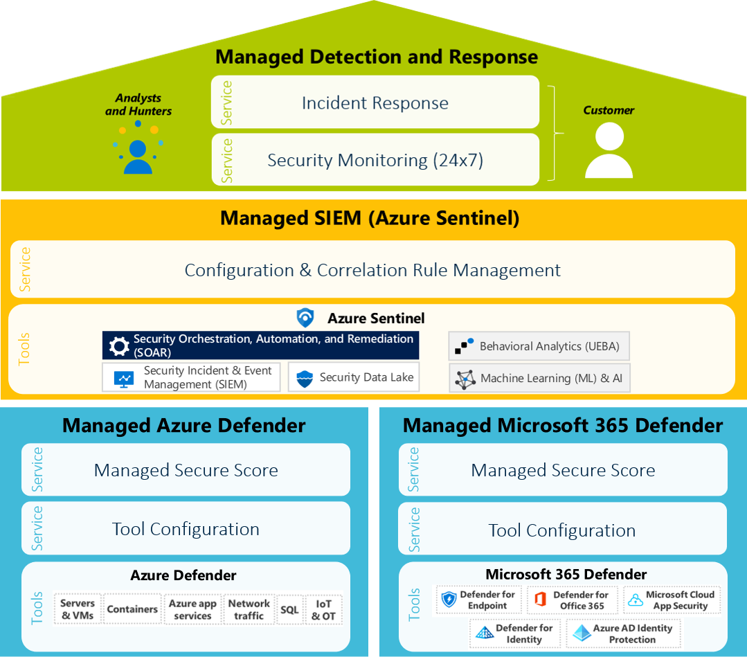 ArvatoSystems_Managed Microsoft Security_Grafik